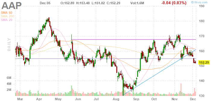 Advance Auto Parts (NYSE:AAP)