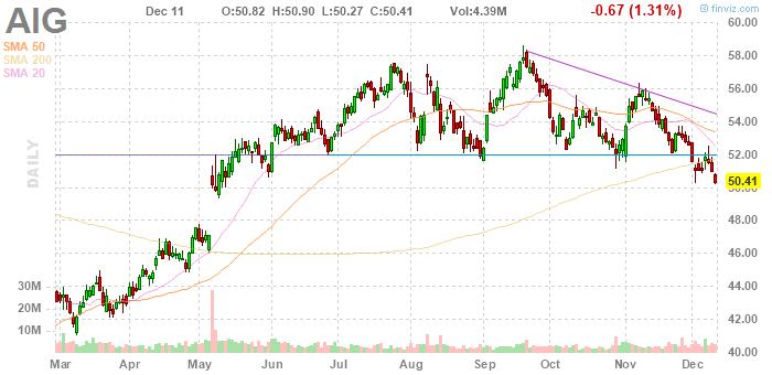 American International Group (NYSE:AIG)