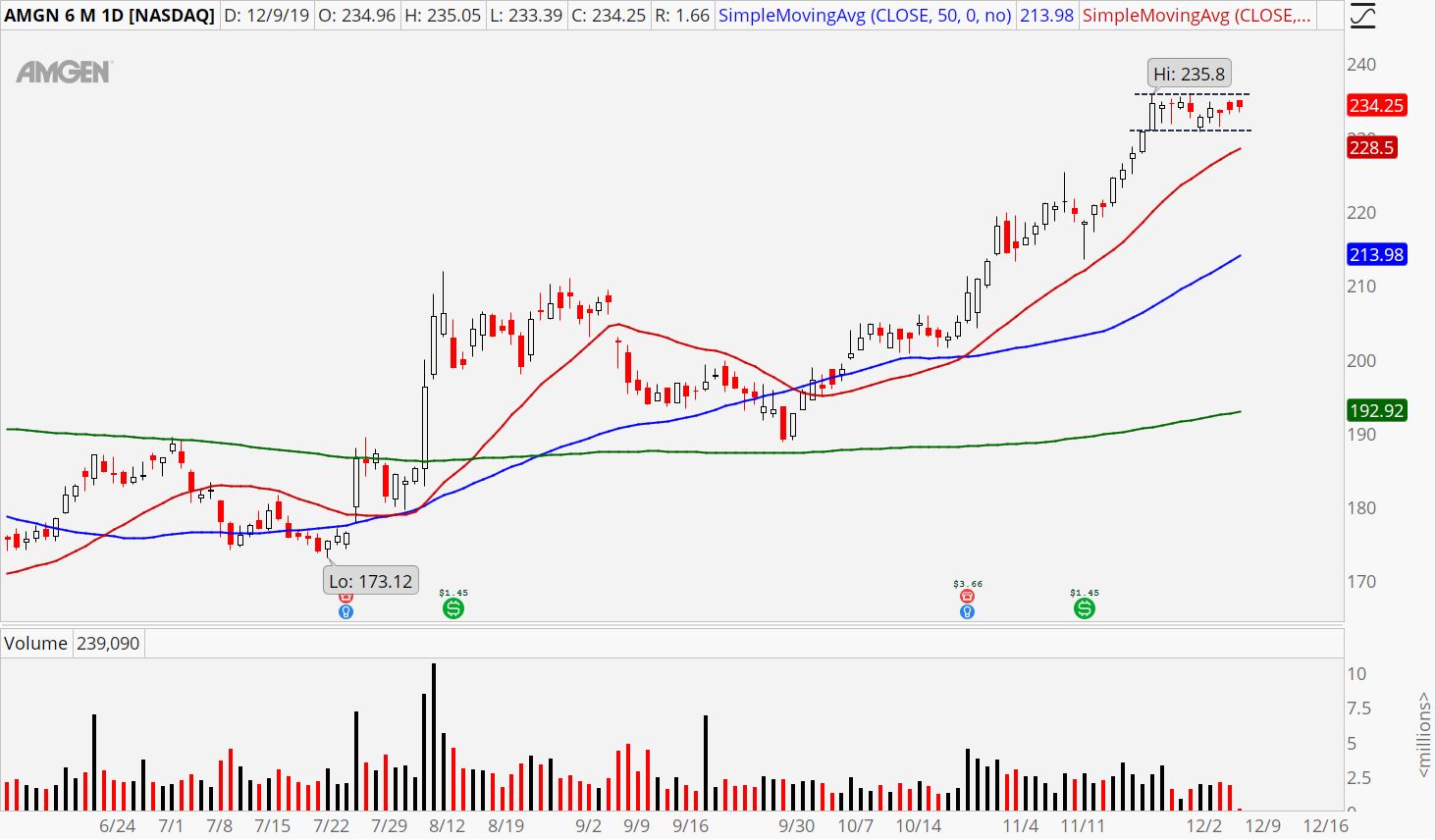 3 Healthcare Stocks to Buy: Amgen (AMGN)