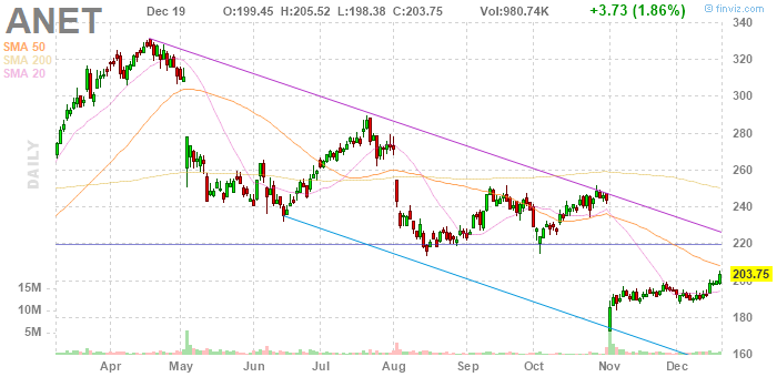 Arista Networks (NYSE:ANET)
