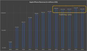 Apple iPhone sales (annual basis)