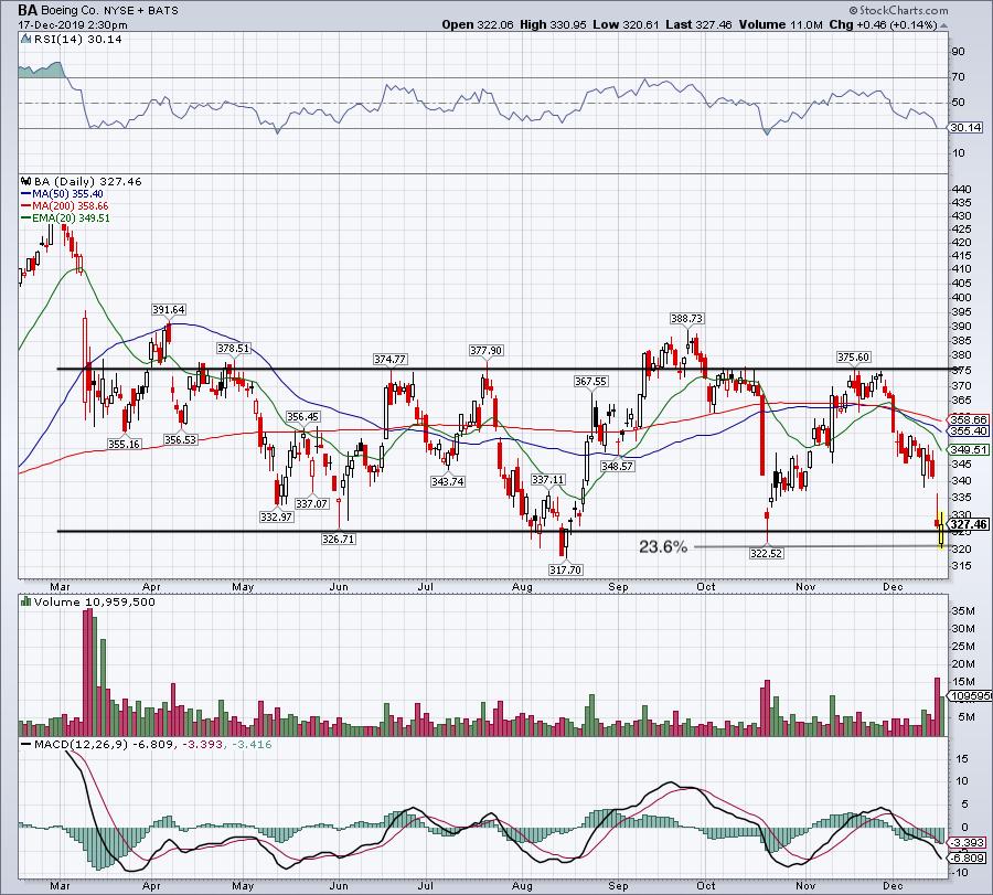Top Stock Trades for Tomorrow Mo. 4: Boeing (BA)
