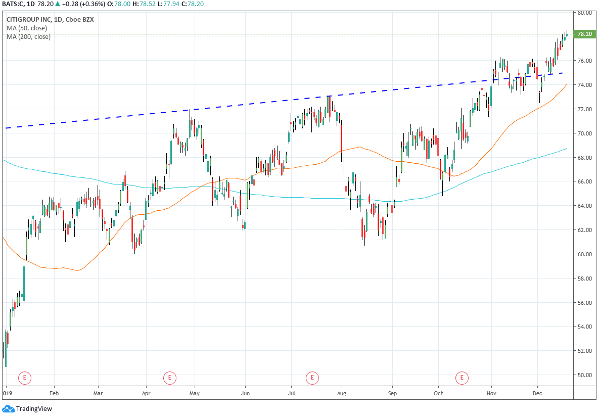 Daily Chart of Citigroup (C)