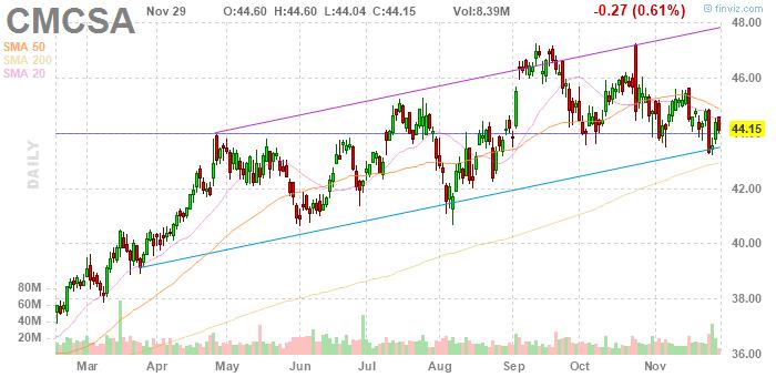 Comcast (NASDAQ:CMCSA)