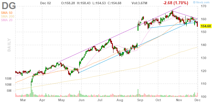 Dollar General (NYSE:DG)