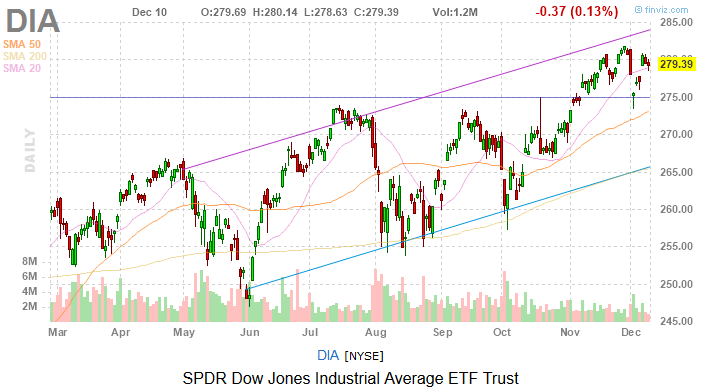 Dow Jones Today: Stocks Suffered From a Distinct Lack of Excitement