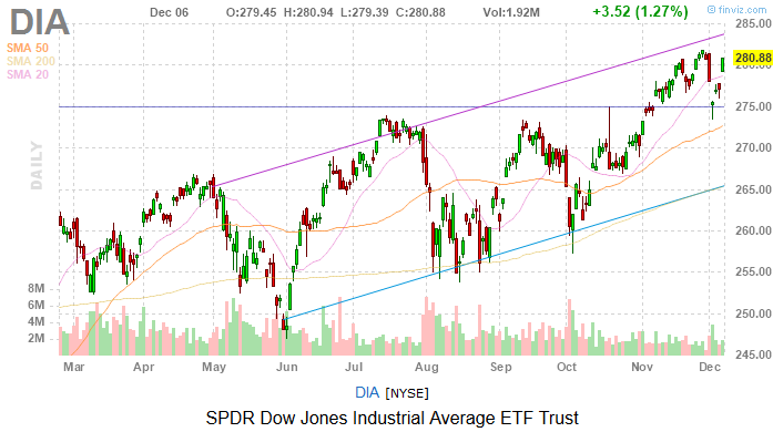 Dow Jones Today: Jobs Jubilee Sends Stocks Soaring