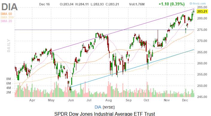 Dow Jones Today: Lots of Headlines to Digest