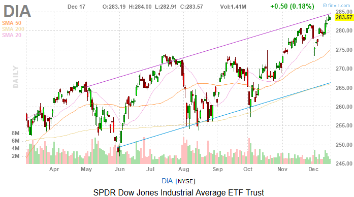 Dow Jones Today: Stocks Continue Building Momentum