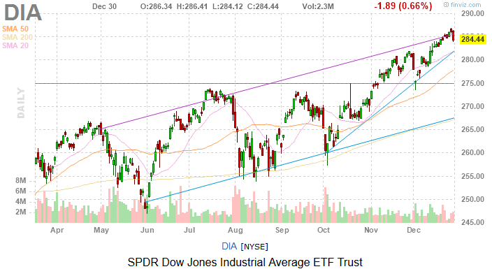 Dow Jones Today: A Rough Way to End 2019 | InvestorPlace