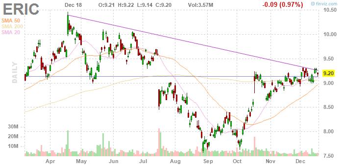 Ericsson (NASDAQ:ERIC)
