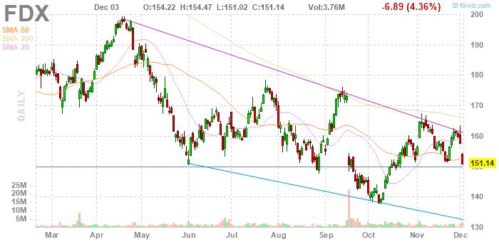 FedEx (NYSE:FDX)