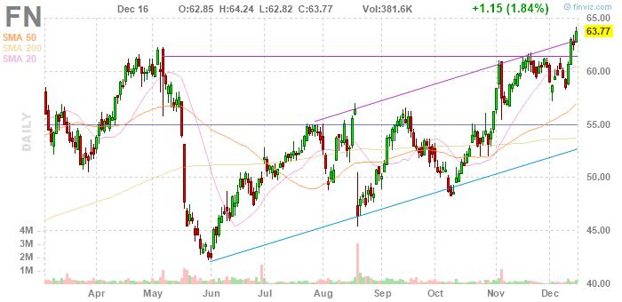 Fabrinet (NYSE:FN)
