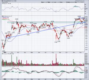 chart of GE stock