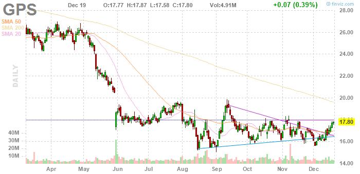 Gap Inc. (NYSE:GPS)