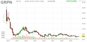 Groupon (NASDAQ:GRPN)