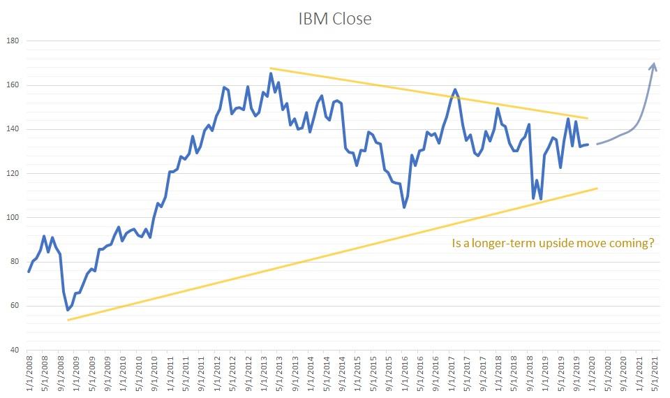 IBM stock 2008 to 2019
