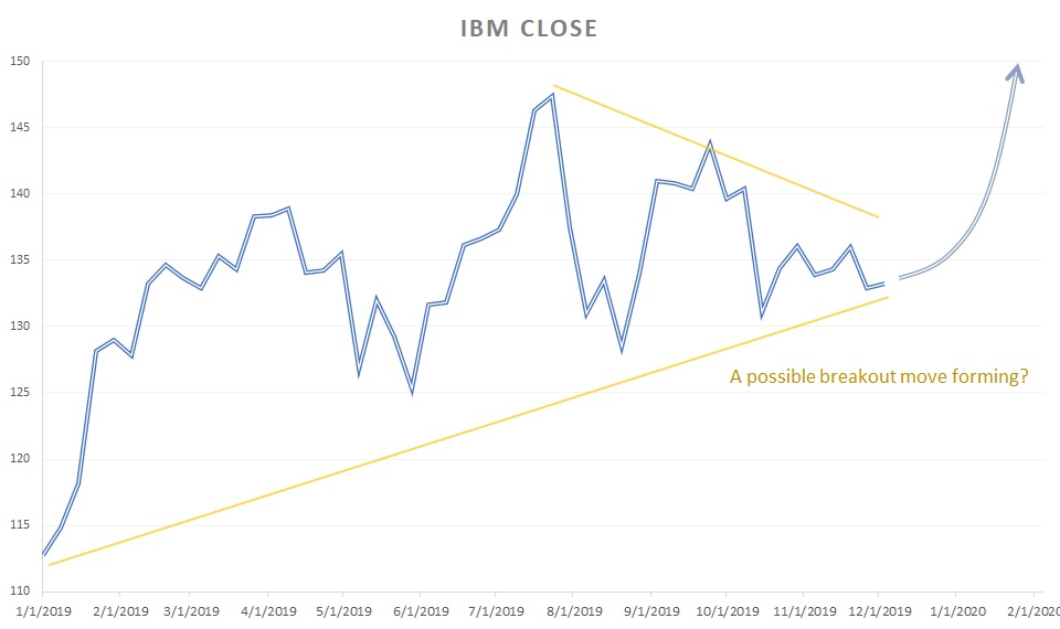 IBM stock year-to-date