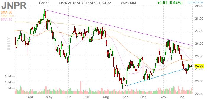 Juniper Networks (NYSE:JNPR)