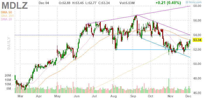 Mondelez International (NASDAQ:MDLZ)