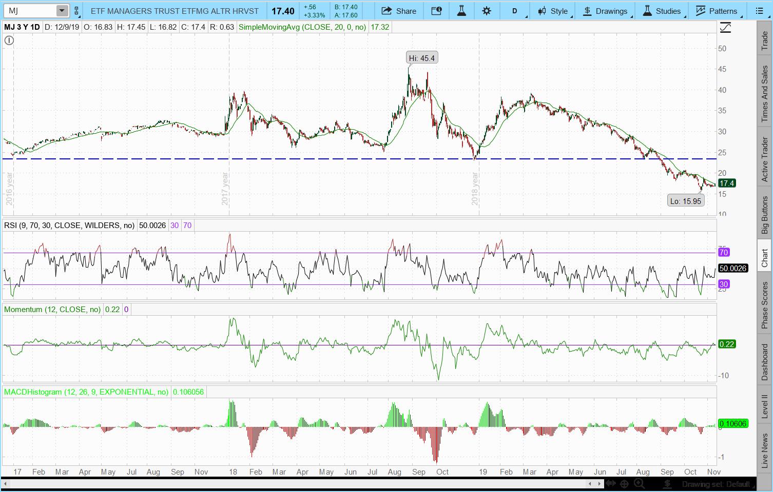MJ ETF Stock chart: best etfs 2020