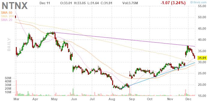 Nutanix (NASDAQ:NTNX)