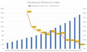 Okta revenue growth rate