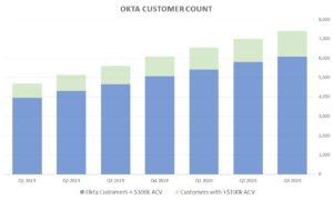 Okta stock customer count