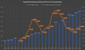 PayPal's TPV and TPV growth rate