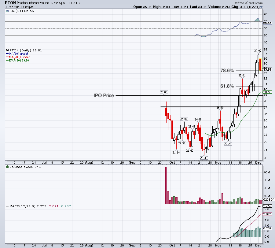 Top Stock Trades for Tomorrow No. 2: Peloton (PTON)