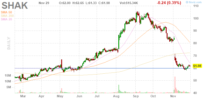 Shake Shack (NYSE:SHAK)