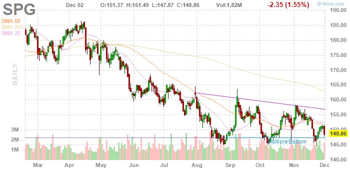 Simon Property Group (NYSE:SPG)