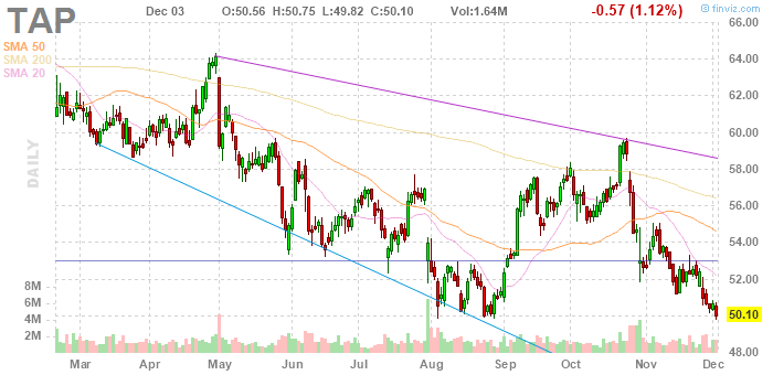 Molson Coors (NYSE:TAP)