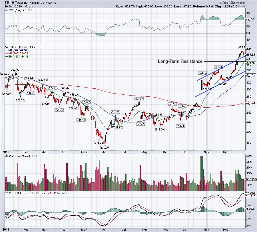 Top Stock Trades for Tomorrow No. 3: Tesla (TSLA)