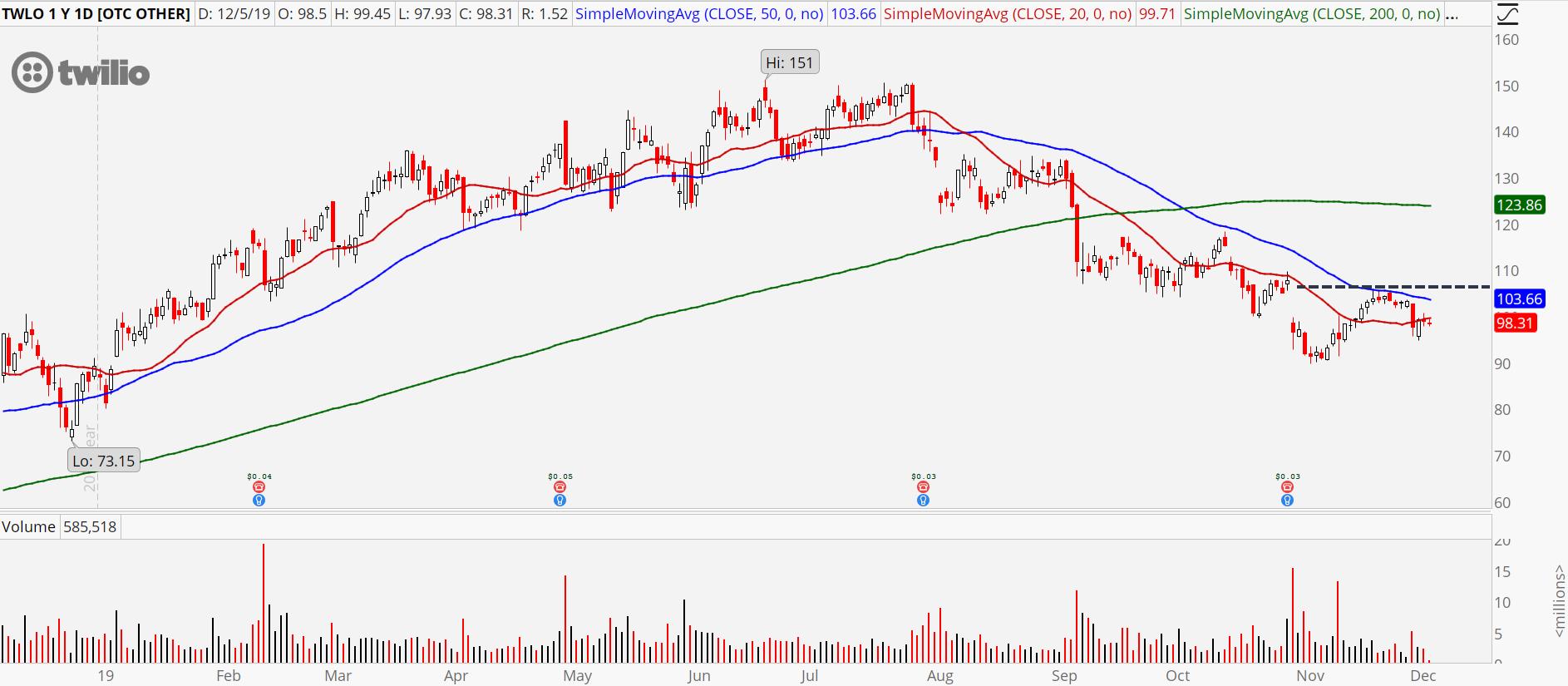 3 Garbage Tech Stocks to Sell: Twilio (TWLO)
