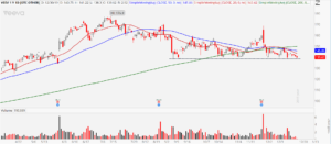 3 Stocks to Sell Before 2020: Veeva Systems (VEEV)