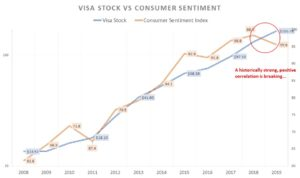 Visa stock price versus U.S. consumer sentiment