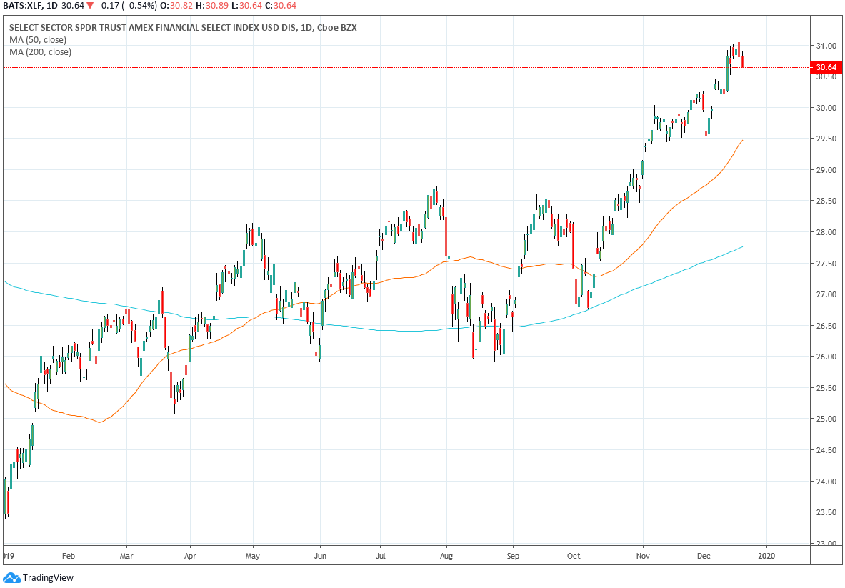 Daily Chart of XLF