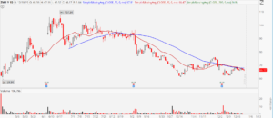 3 Stocks to Sell Before 2020: Zoom Video Communications (ZM)