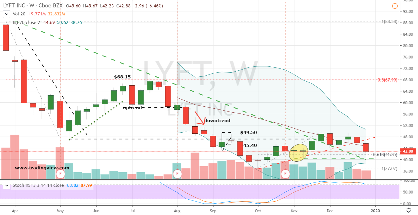 IPO Stocks to Buy #1: Lyft (LYFT)