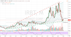 CES Stocks to Buy: iRobot (IRBT)