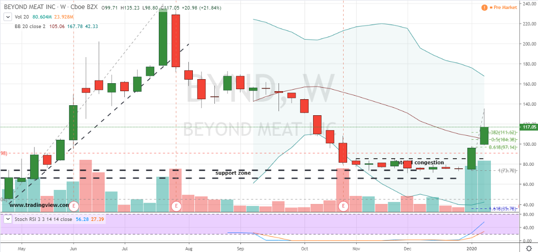 Momentum Stocks to Buy: Beyond Meat (BYND)
