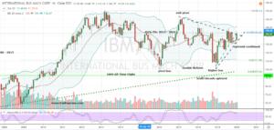 Earnings Beats to Buy: IBM (IBM)