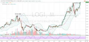 Earnings Beats to Buy: Logitech (LOGI)