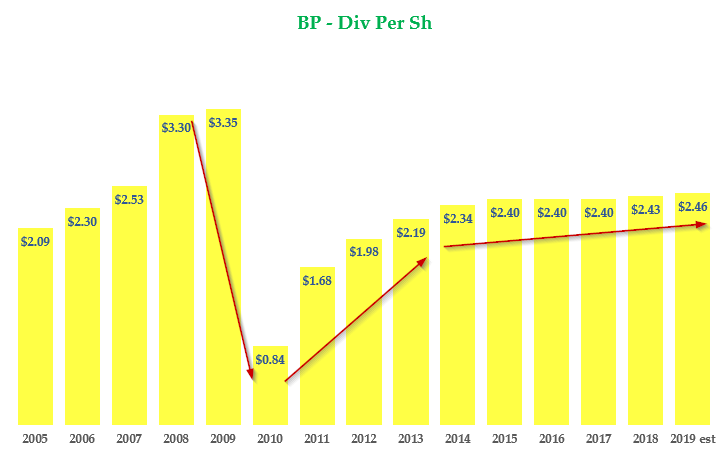BP - DPS Growth History