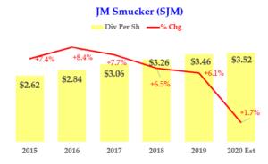 JM Smucker - Dividend History - SJM