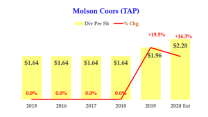 1-18-20 - Molson Coors - Dividend History - TAP