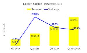 Luckin Coffee - Revenue History