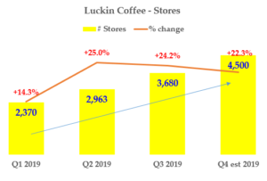 Luckin Coffee - Store Count Growth