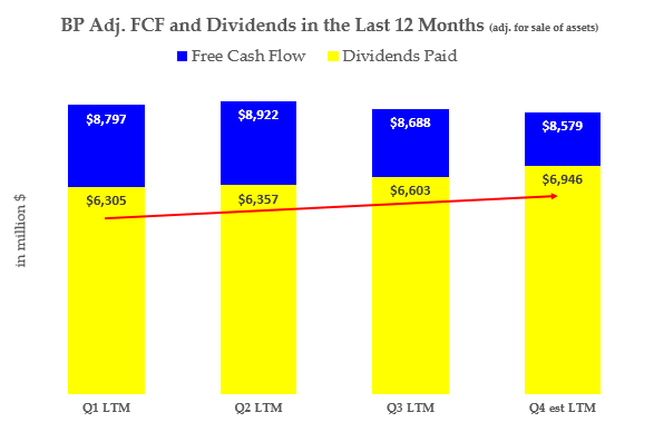 BP - Adj FCF and Dividend History